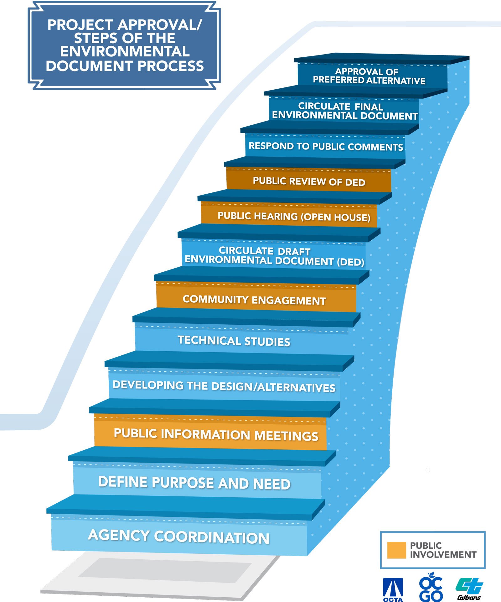 Environmental Review Process steps